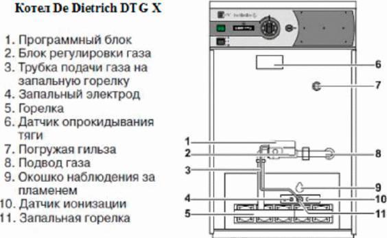 Котел De Dietrich DTG X 42 N40 кВт<br> <br>Котел Dietrich DTG X 42 N безопасен в эксплуатации, экологичен и отвечает всем требованиям европейских стандартов качеств. Плюсов у этого котла много: электронный розжиг, минимальные выбросы вредоносных веществ в атмосферу, чугунный (что продлевает срок эксплуатации котла), имеет атмосферную горелку и имеется возможность переоборудовать котел с газа на пропан(а это значит что котел еще и экономичный). Основным предназначением котла является   отопление любых помещений.<br>Котел DTG X 42 N имеет такие конструктивные особенности, а именно: <br><br>Котел имеет открытую камеру сгорания, а мощность котла составляет 42кВт.<br>Установленная атмосферная газовая горелка с высококачественной нержавеющей стали и полным предварительным смешением газов с атмосферным воздухом.<br>Котел оснащен электромеханической панелью управления.<br>Также котел оснащен блоком регулировки газа, датчиком опрокидывания тяги, трубкой подачи газа на запальную горелку.<br>Установленная зажигательная горелка состоит из запального электрода, электрода массы и датчика ионизации.<br>Программный блок, который установлен на газовом блоке, обеспечивает и контролирует последовательность розжига, а также следит за работой и гашением горелки. При остановке котла, контур дымовых газов особой конструкции ограничивает естественную тягу при остановке.<br>Теплообменник состоит из высококачественного литого чугуна и имеет омываемую топку.<br>Имеет высокий КПД, который достигается за счет специального клина расположенного на поверхности теплообмена. Также на котле установлен люк для тех. обслуживания и окошко для наблюдения за пламенем в горелке.<br><br> <br>На электромеханической панели управления расположены: главный переключатель, 3-позиционных переключателя (зима/ лето/ тест), термометр котла, термостат котла, защитный термостат, предохранитель с временной задержкой и место для модуля МВ2, который необходимо будет установить, если потребуется нагрев горячей воды.<br>Отл