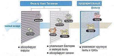 Система фильтрации воздуха «Nano Titanium»