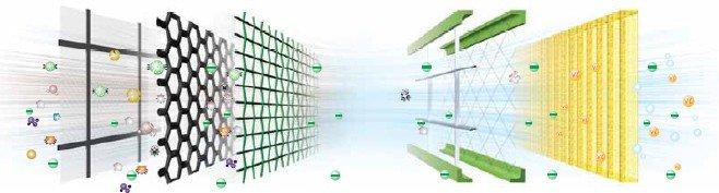 Технология фильтрации воздуха «Fresco Tech»