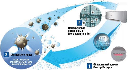 Система очистки воздуха E-ion