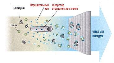 Ионизатор воздуха «Ion Stick»