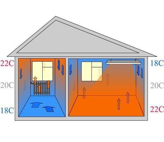 Тем не...  Схемы распространения тепла от радиатора отопления (слева) и инфракрасного обогревателя (справа) .