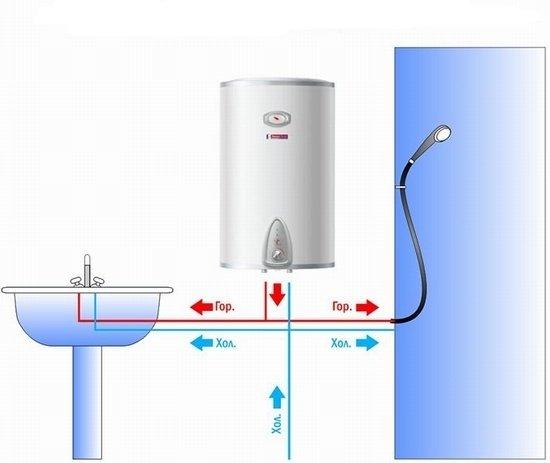 Схема подключения водонагревателя Подключение водонагревателя Санкт-Петербург.  Подключение бойлера и водонагревателя...
