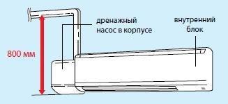 Встроенный дренажный насос