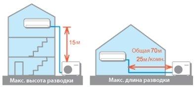 Схема разводки мульти сплит-системы