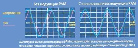 Амплитудно-импульсная модуляция (PAM)